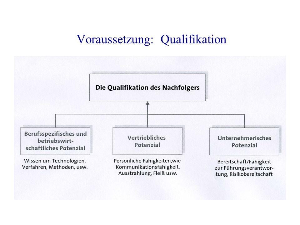 Voraussetzung: Qualifikation