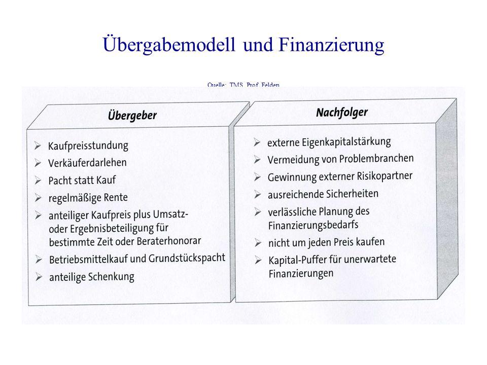 Übergabemodell und Finanzierung Quelle: TMS, Prof. Felden