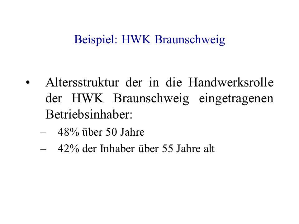 Beispiel: HWK Braunschweig