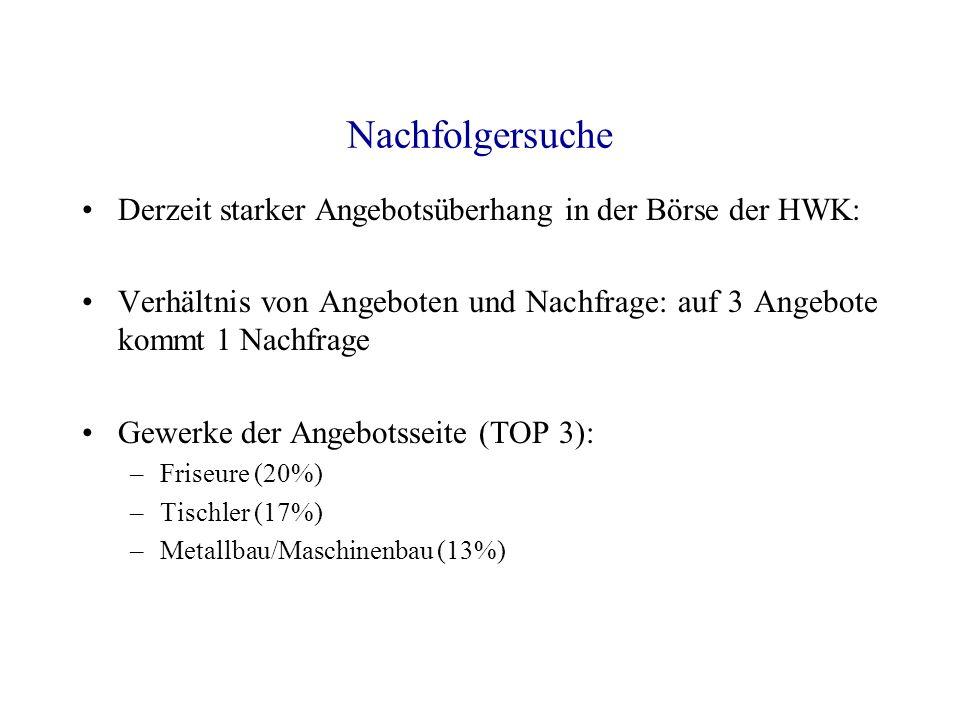 Nachfolgersuche Derzeit starker Angebotsüberhang in der Börse der HWK: