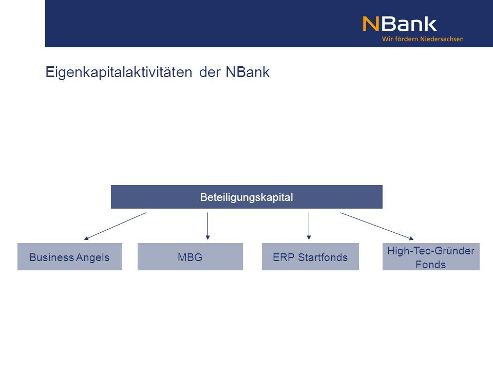 Eigenkapitalaktivitäten der NBank