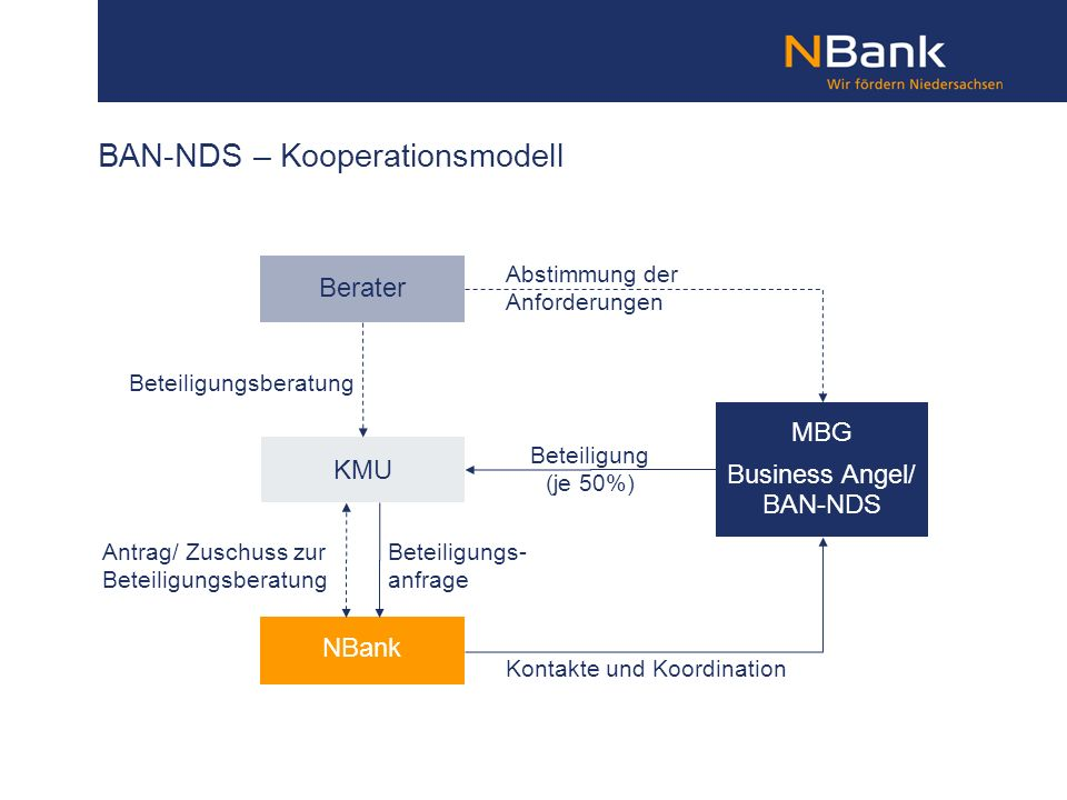 BAN-NDS – Kooperationsmodell