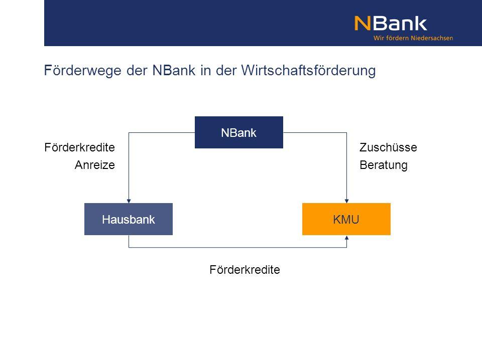 Förderwege der NBank in der Wirtschaftsförderung