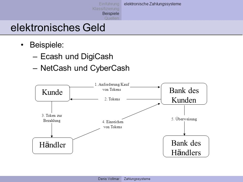elektronisches Geld Beispiele: Ecash und DigiCash