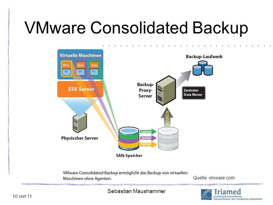 VMware Consolidated Backup