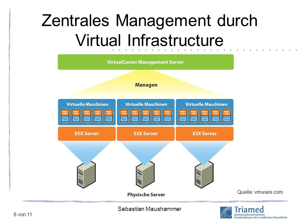 Zentrales Management durch Virtual Infrastructure