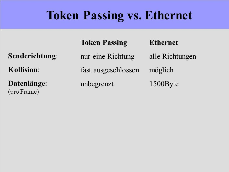 Token Passing vs. Ethernet