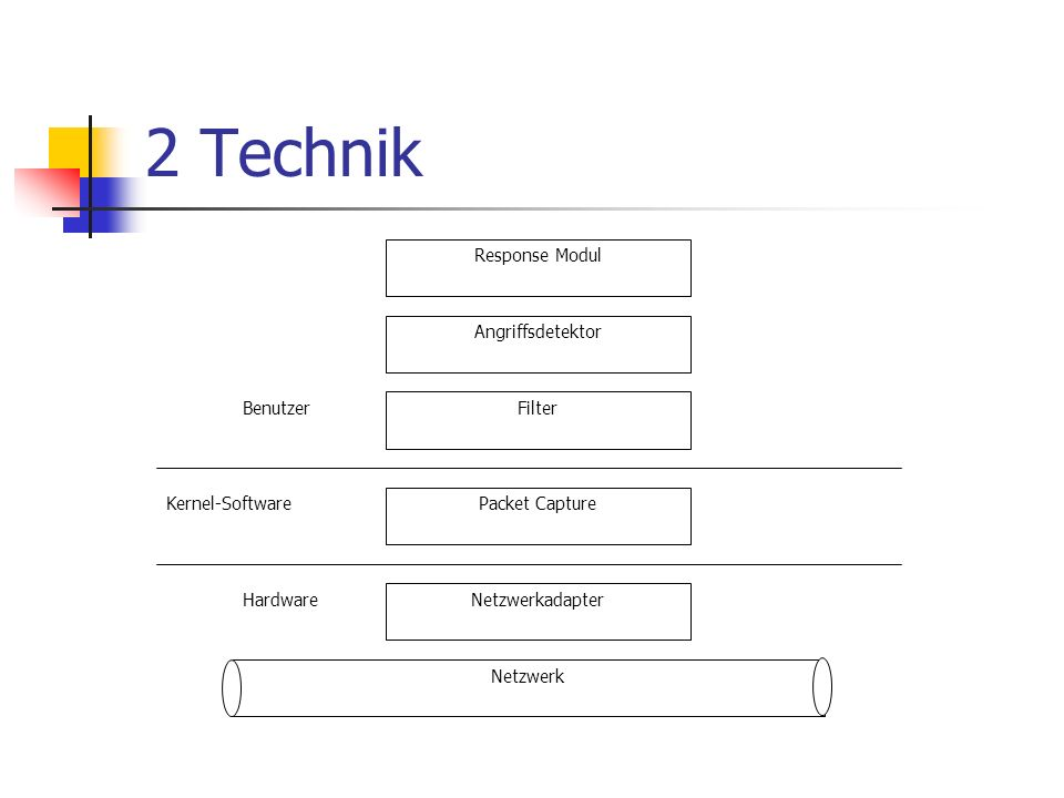 2 Technik Response Modul Angriffsdetektor Filter Benutzer