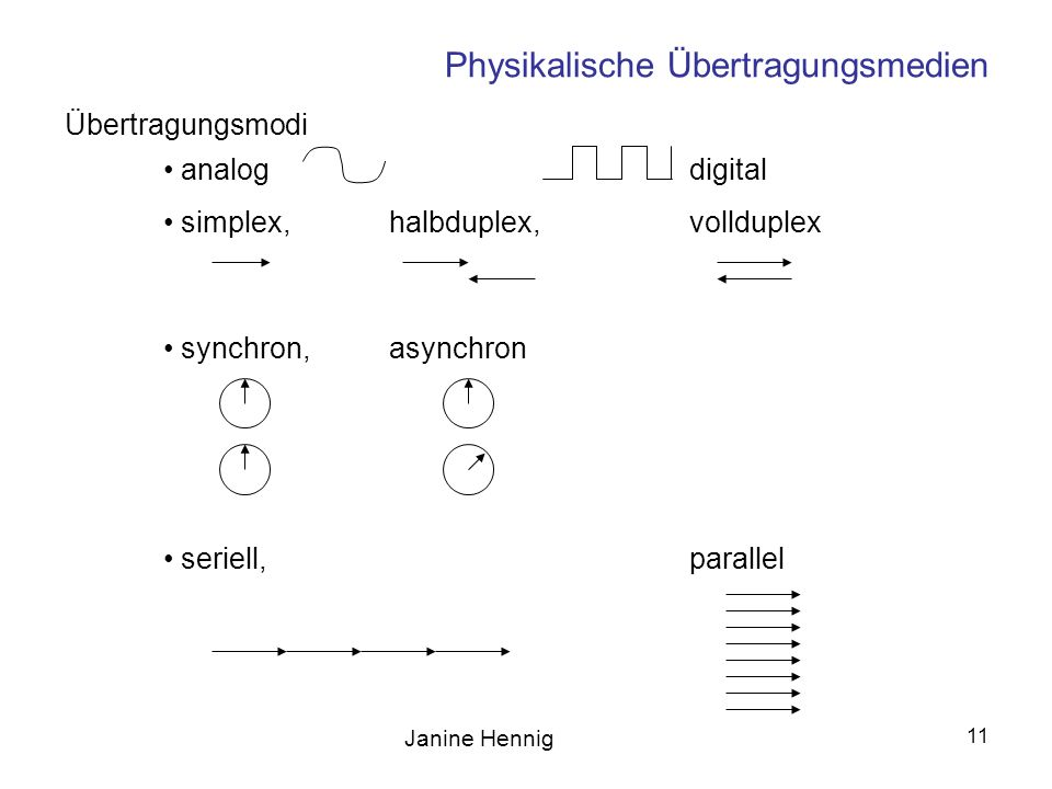 Physikalische Übertragungsmedien