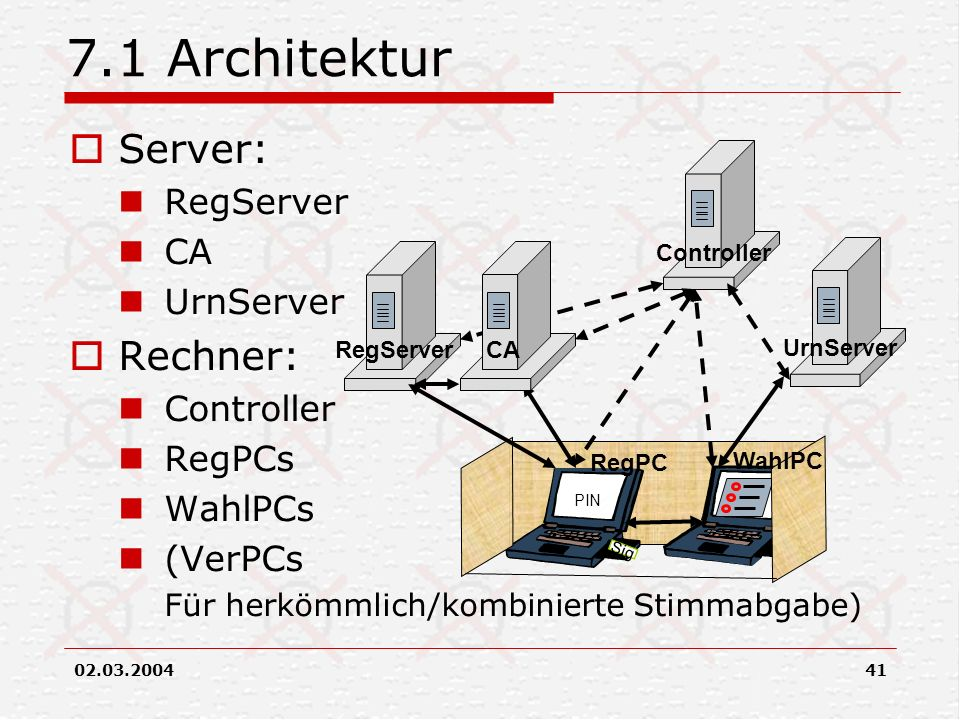 7.1 Architektur Server: Rechner: RegServer CA UrnServer Controller
