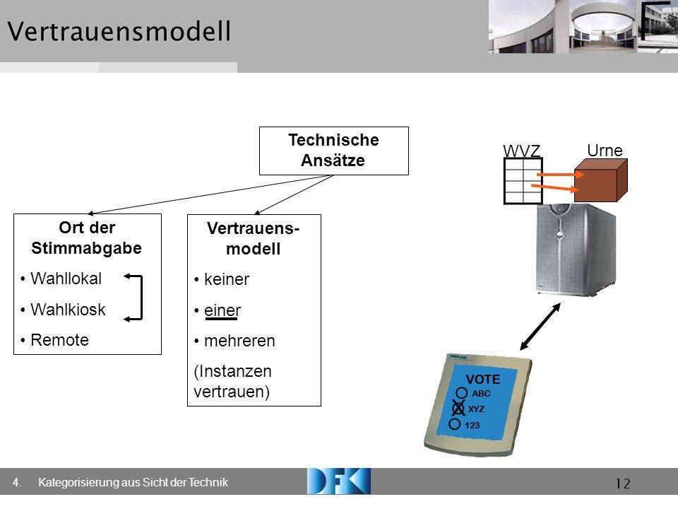 X Vertrauensmodell Technische Ansätze WVZ Urne Ort der Stimmabgabe