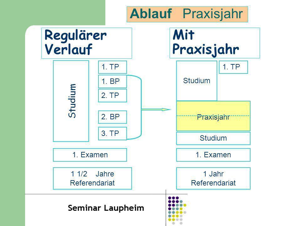 Ablauf Praxisjahr Regulärer Verlauf Mit Praxisjahr Studium 1. TP