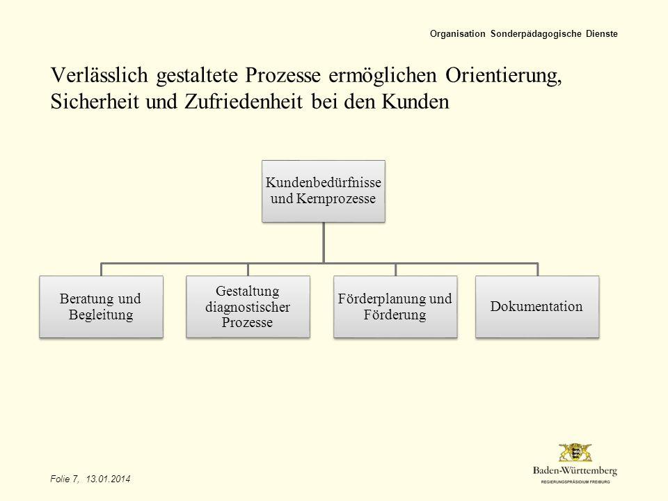 Organisation Sonderpädagogische Dienste