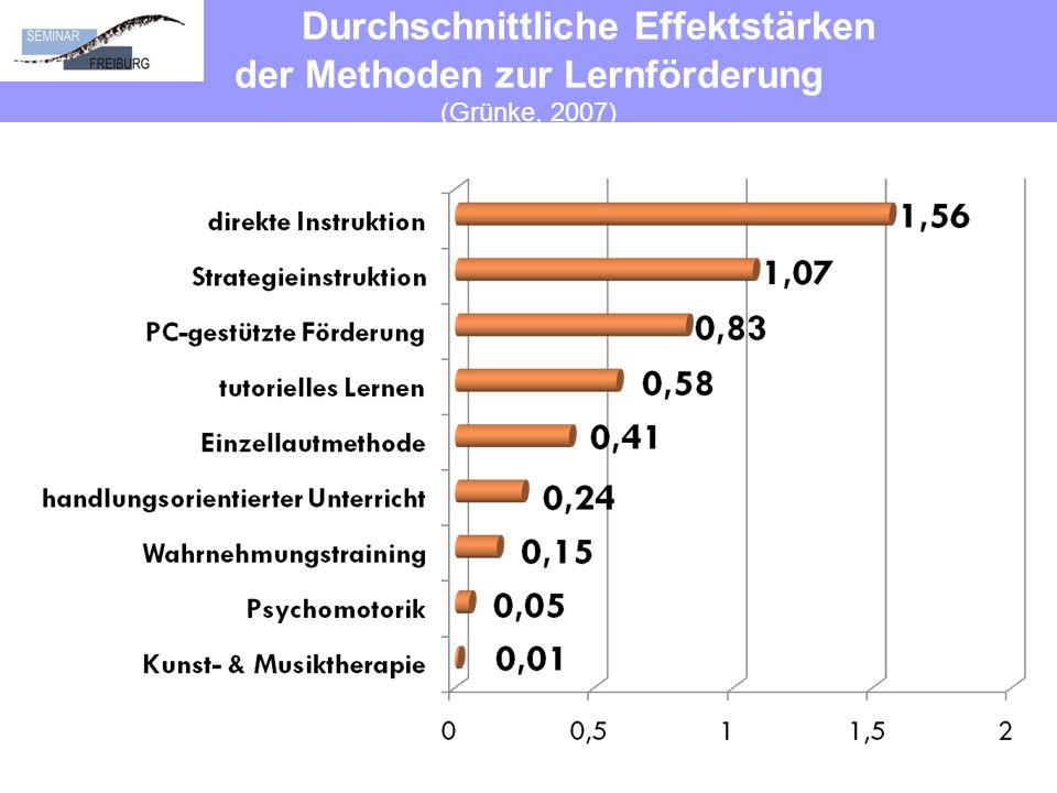 Durchschnittliche Effektstärken der Methoden zur Lernförderung (Grünke, 2007)