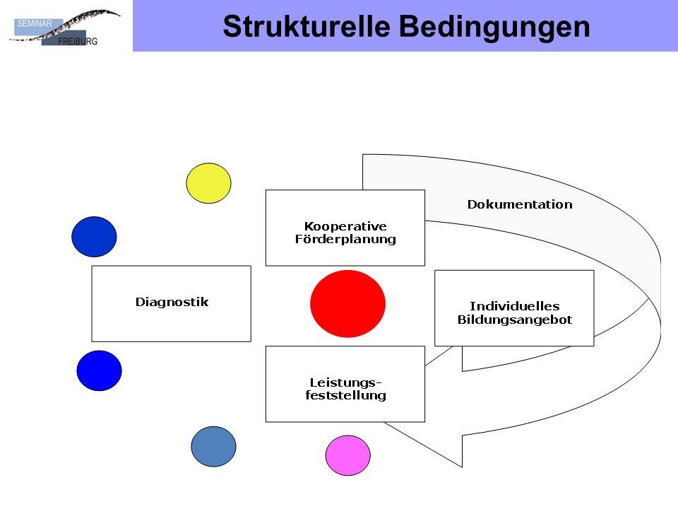 Strukturelle Bedingungen