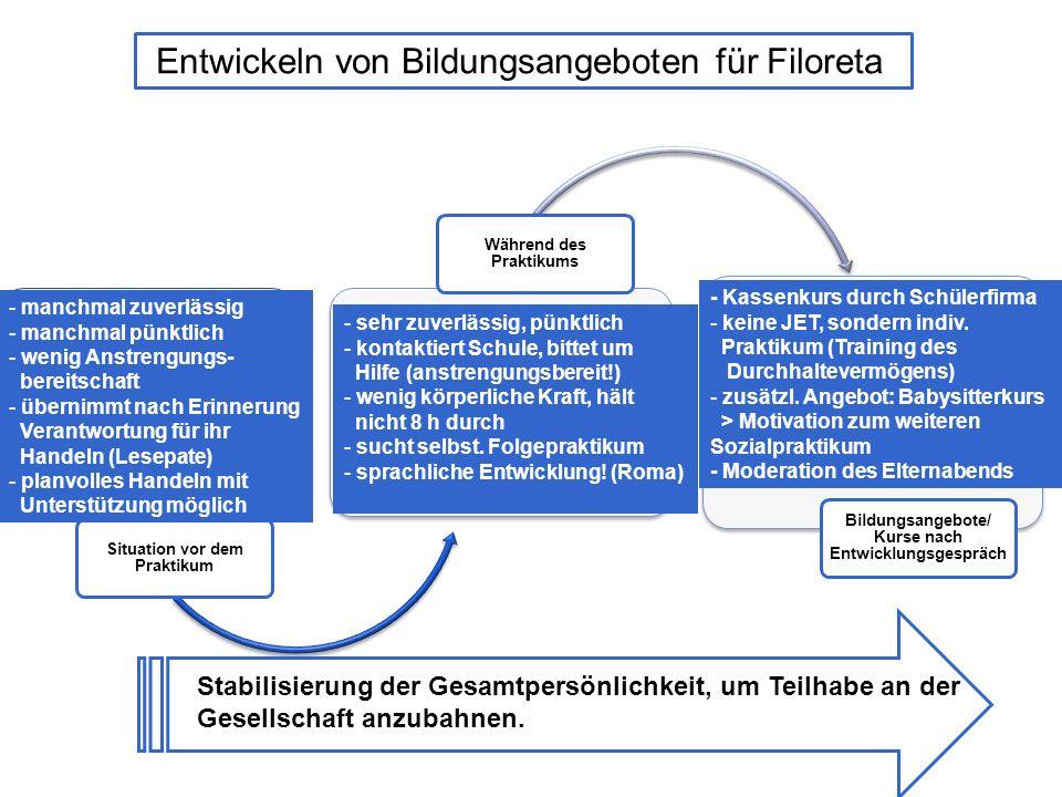 Entwickeln von Bildungsangeboten für Filoreta: