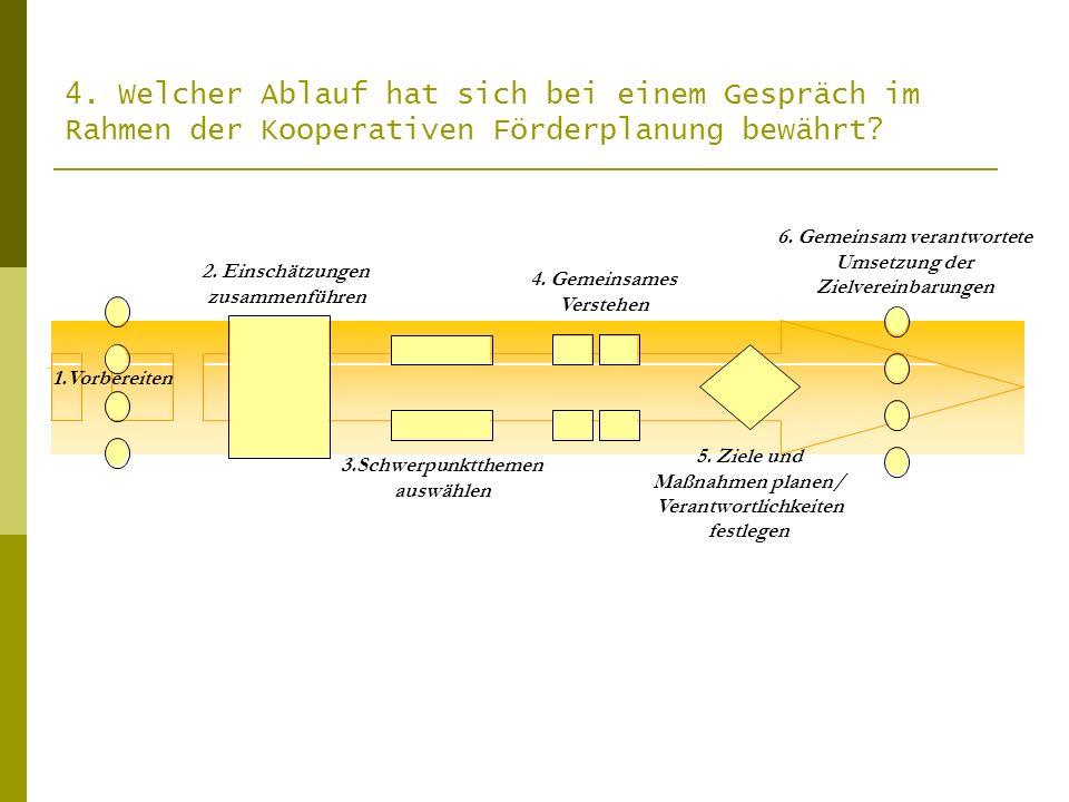 4. Welcher Ablauf hat sich bei einem Gespräch im Rahmen der Kooperativen Förderplanung bewährt