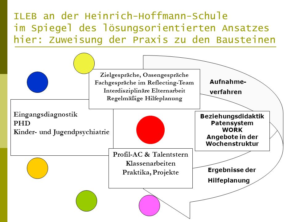 ILEB an der Heinrich-Hoffmann-Schule