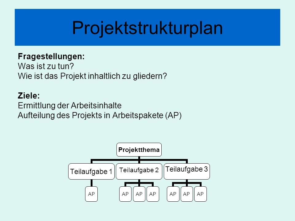 Projektstrukturplan Fragestellungen: Was ist zu tun