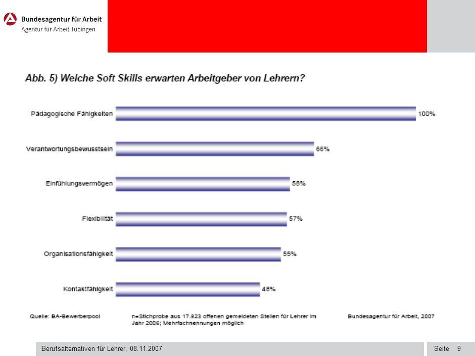 Berufsalternativen für Lehrer, 08.11.2007