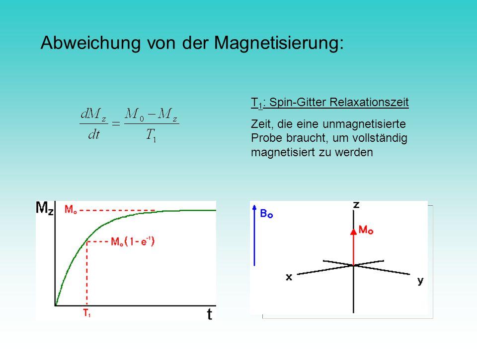 Abweichung von der Magnetisierung: