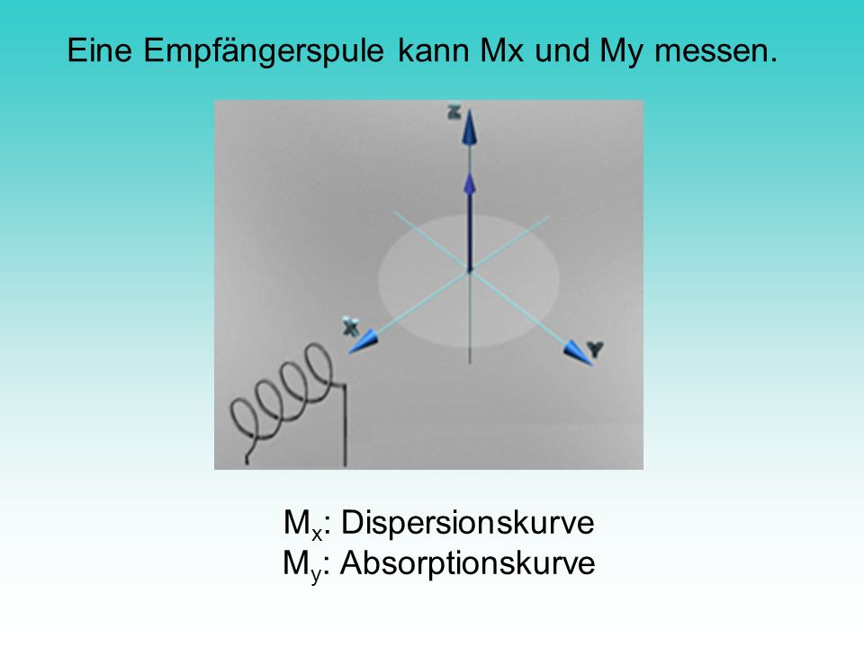 Mx: Dispersionskurve My: Absorptionskurve