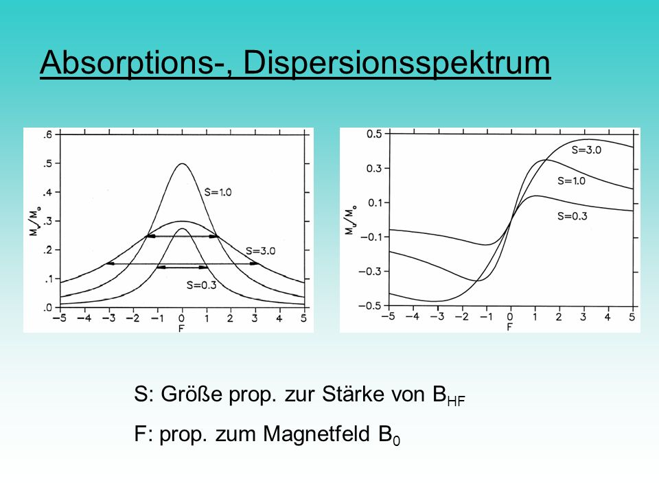 Absorptions-, Dispersionsspektrum