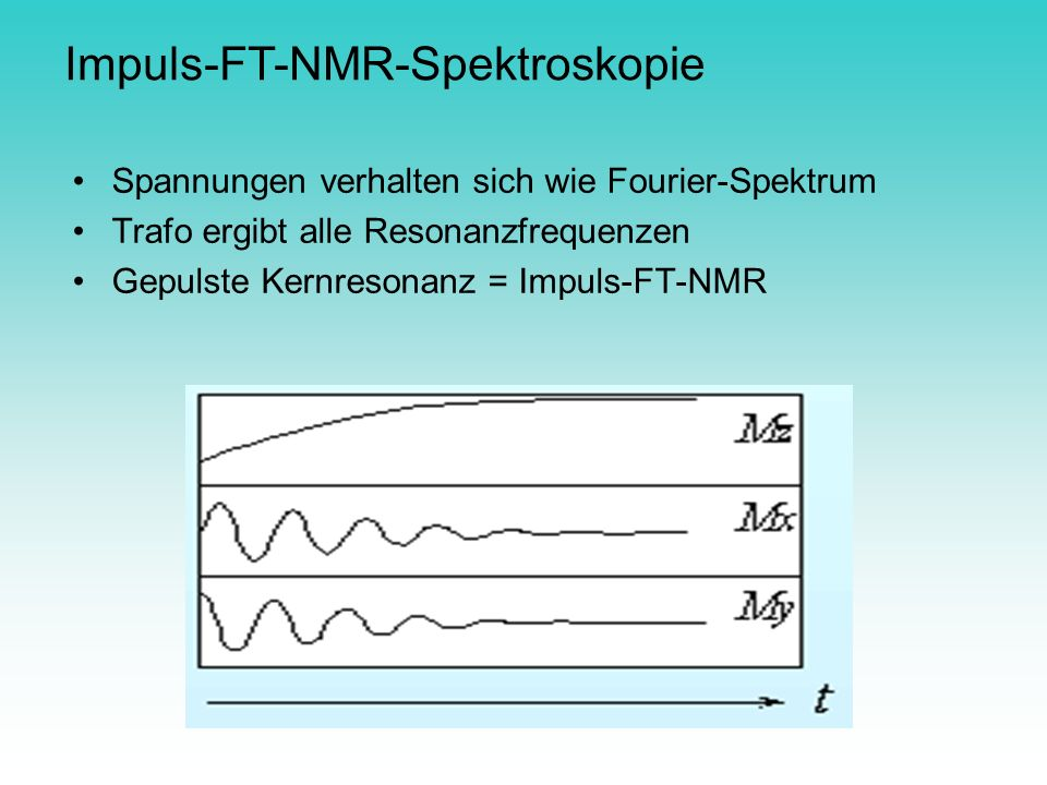Impuls-FT-NMR-Spektroskopie