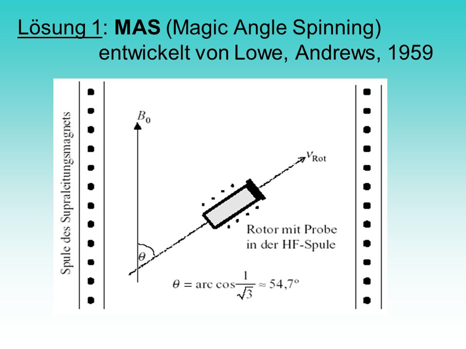 Lösung 1: MAS (Magic Angle Spinning)