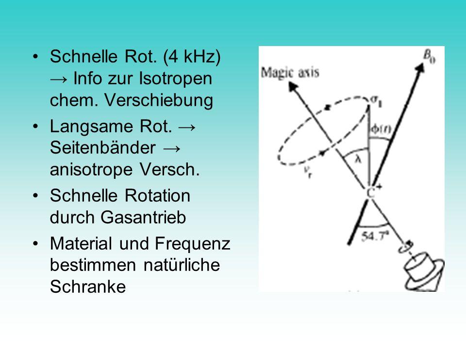 Schnelle Rot. (4 kHz) → Info zur Isotropen chem. Verschiebung