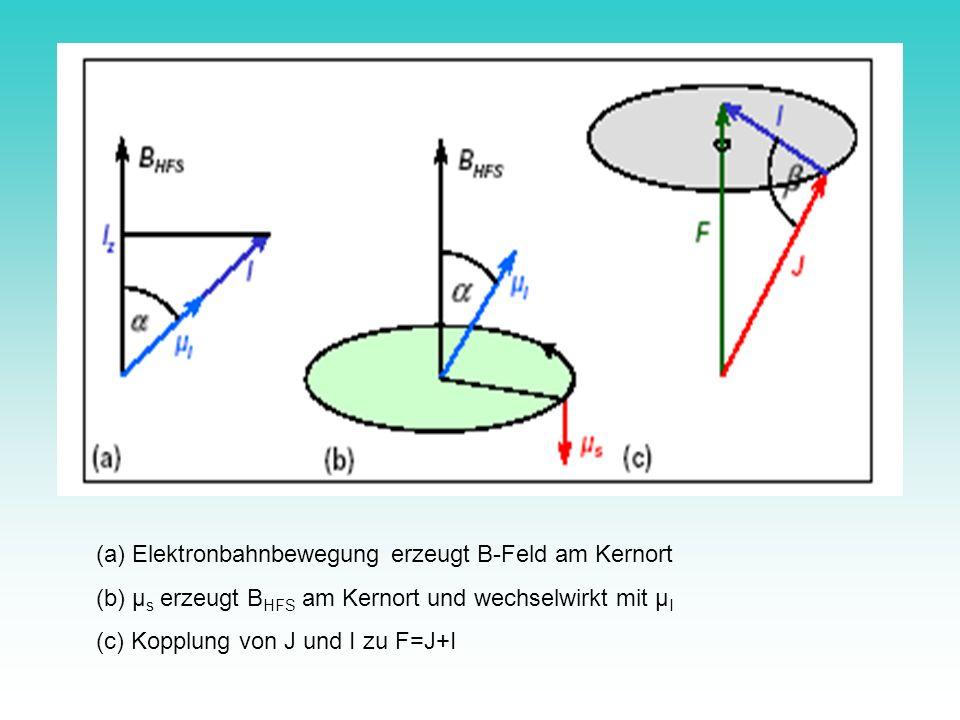 (a) Elektronbahnbewegung erzeugt B-Feld am Kernort