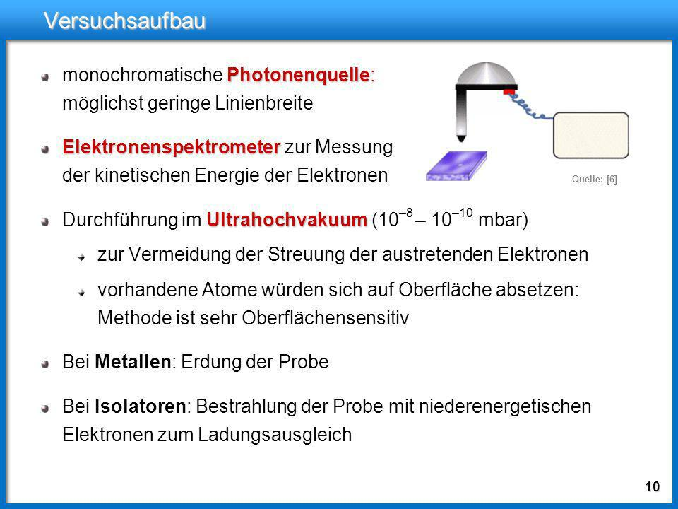 Versuchsaufbaumonochromatische Photonenquelle: möglichst geringe Linienbreite.