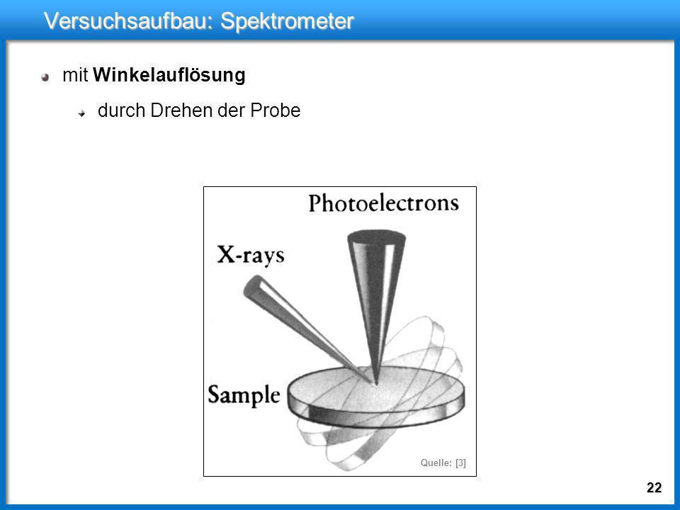 Versuchsaufbau: Spektrometer