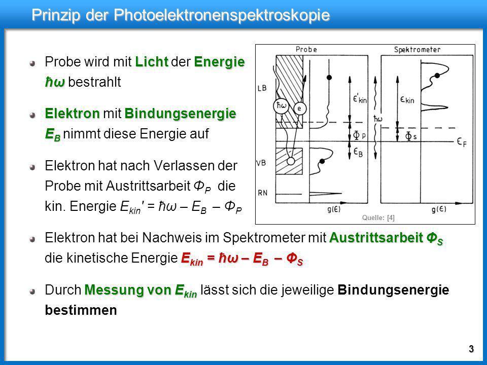 Prinzip der Photoelektronenspektroskopie