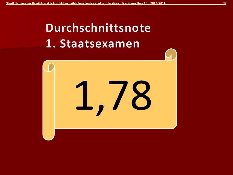 Durchschnittsnote 1. Staatsexamen 1,78