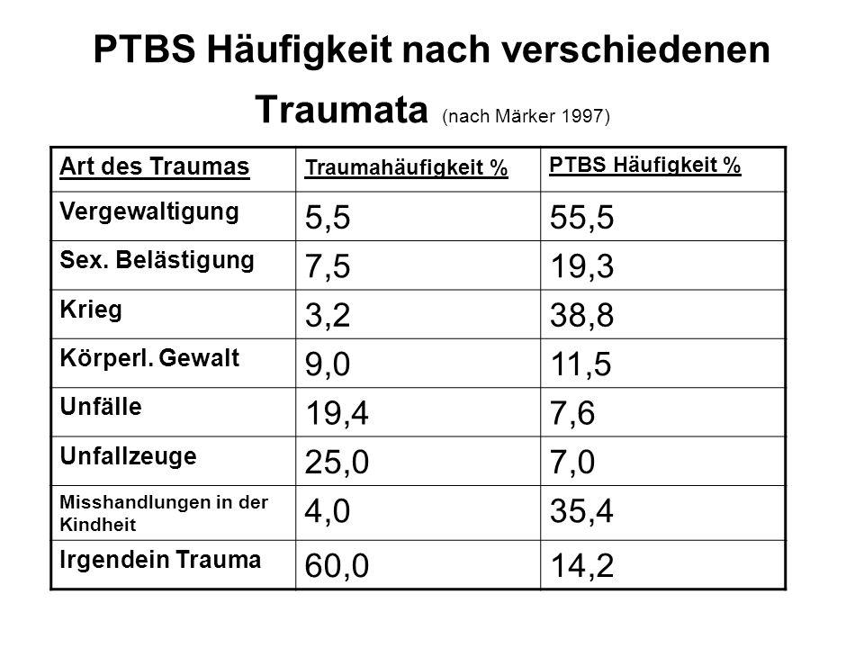 PTBS Häufigkeit nach verschiedenen Traumata (nach Märker 1997)