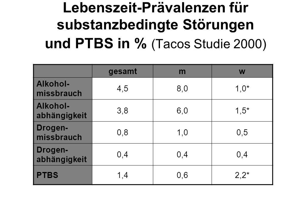 Lebenszeit-Prävalenzen für substanzbedingte Störungen und PTBS in % (Tacos Studie 2000)