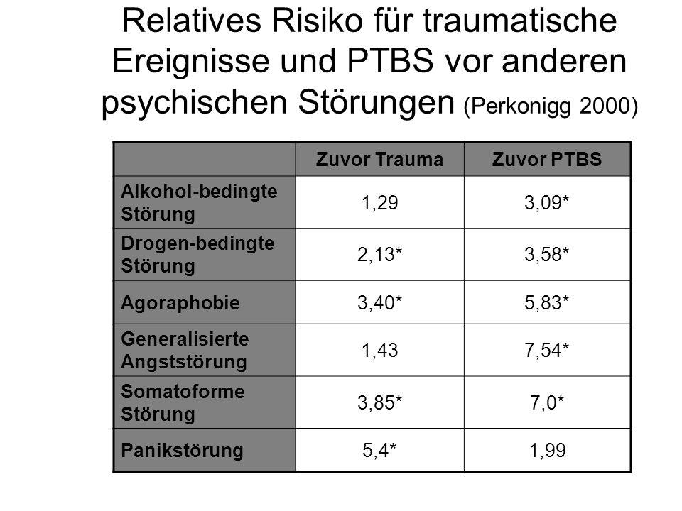 Relatives Risiko für traumatische Ereignisse und PTBS vor anderen psychischen Störungen (Perkonigg 2000)