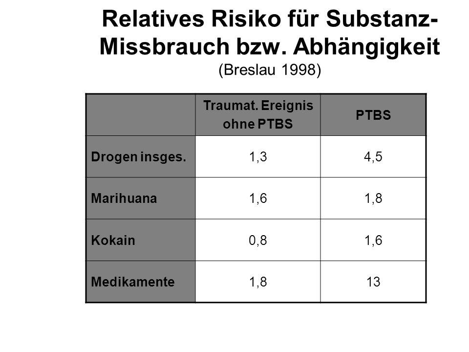 Relatives Risiko für Substanz-Missbrauch bzw