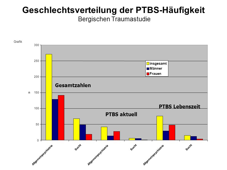 Geschlechtsverteilung der PTBS-Häufigkeit Bergischen Traumastudie