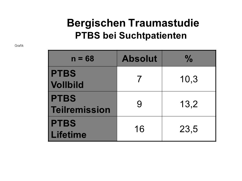 Bergischen Traumastudie PTBS bei Suchtpatienten