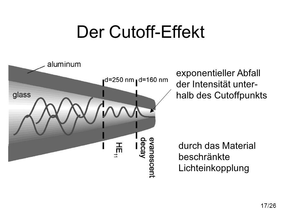 Der Cutoff-Effekt exponentieller Abfall der Intensität unter-halb des Cutoffpunkts. durch das Material beschränkte Lichteinkopplung.