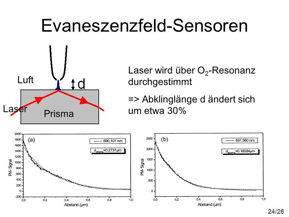 Evaneszenzfeld-Sensoren