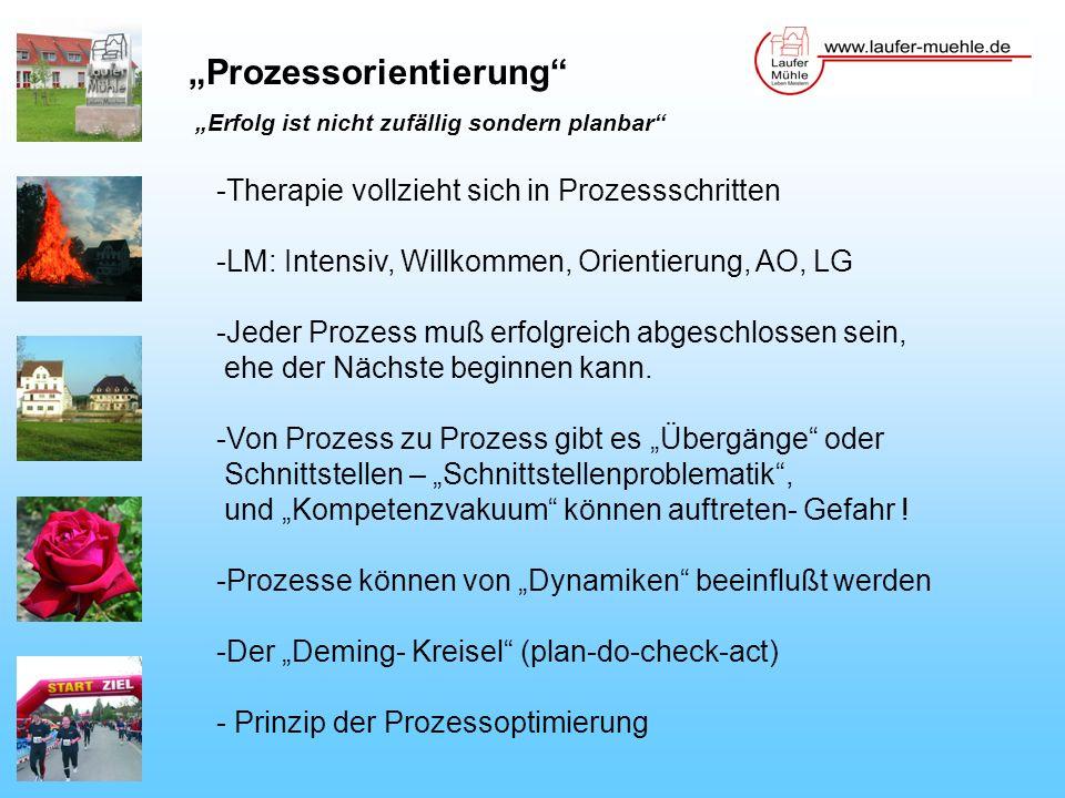"""""""Prozessorientierung"""