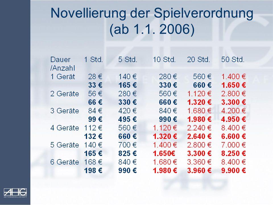 Novellierung der Spielverordnung (ab 1.1. 2006)