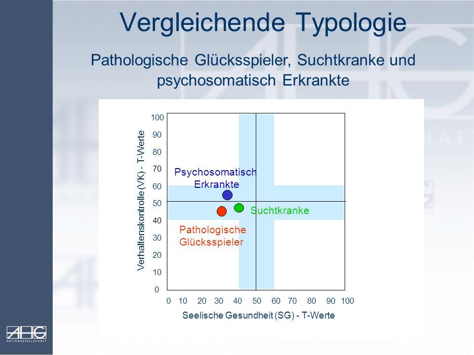 Vergleichende Typologie