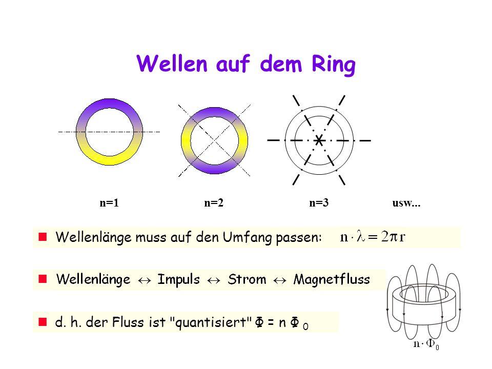 Wellen auf dem Ring Wellenlänge muss auf den Umfang passen: