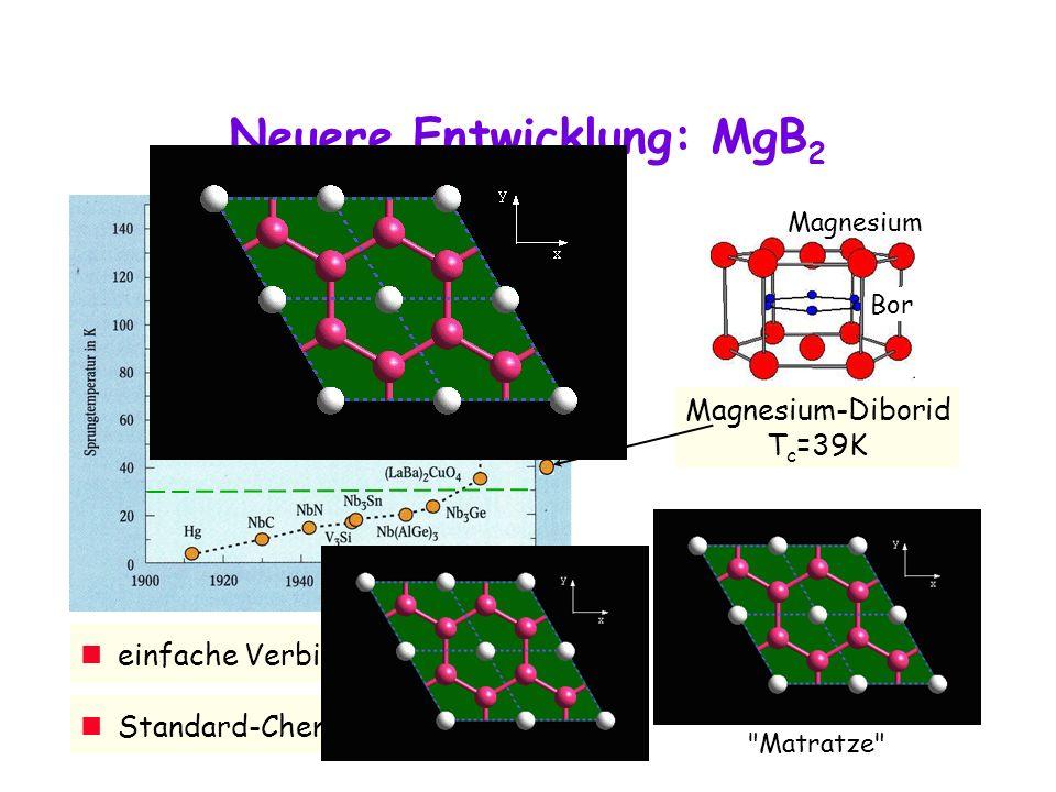 Neuere Entwicklung: MgB2