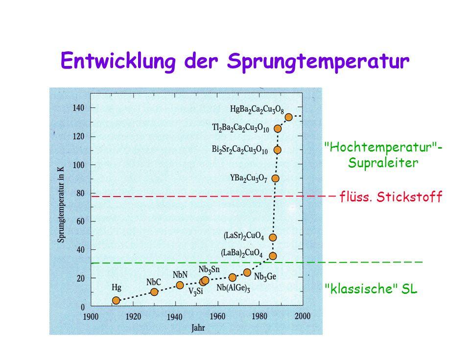 Entwicklung der Sprungtemperatur