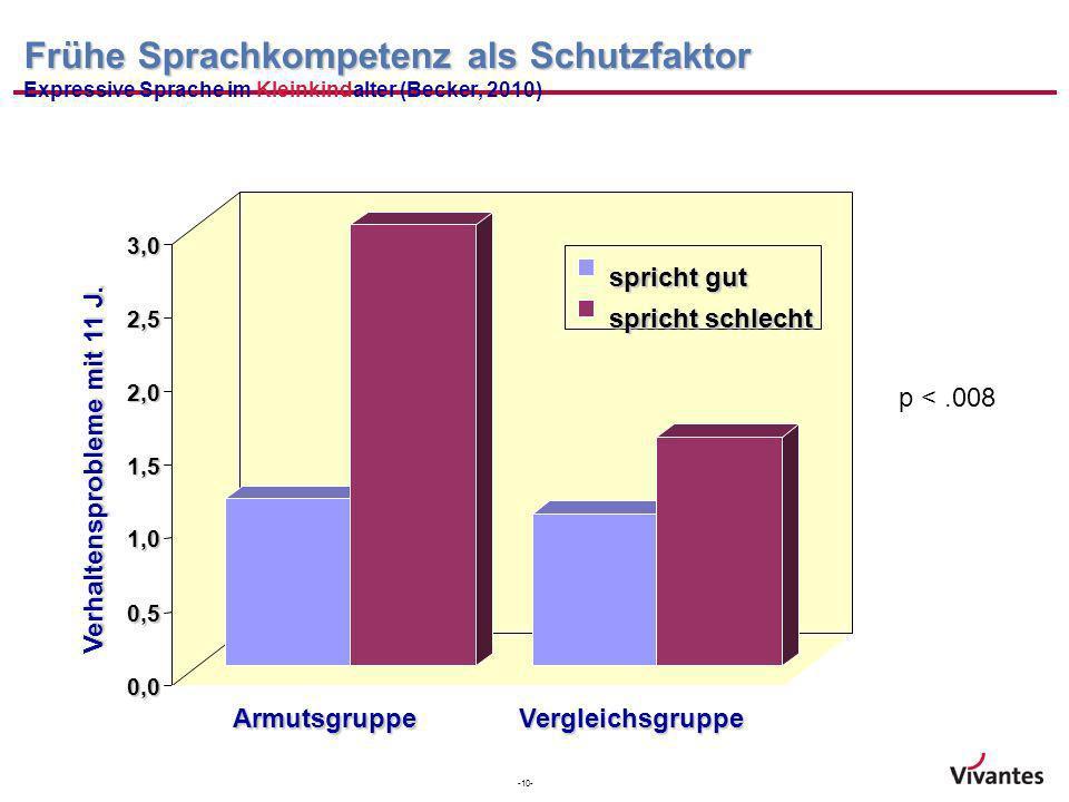 Frühe Sprachkompetenz als Schutzfaktor Expressive Sprache im Kleinkindalter (Becker, 2010)